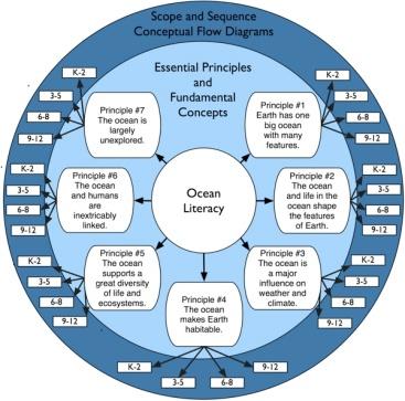 ocean_literacy_framework_grades3_1_600px